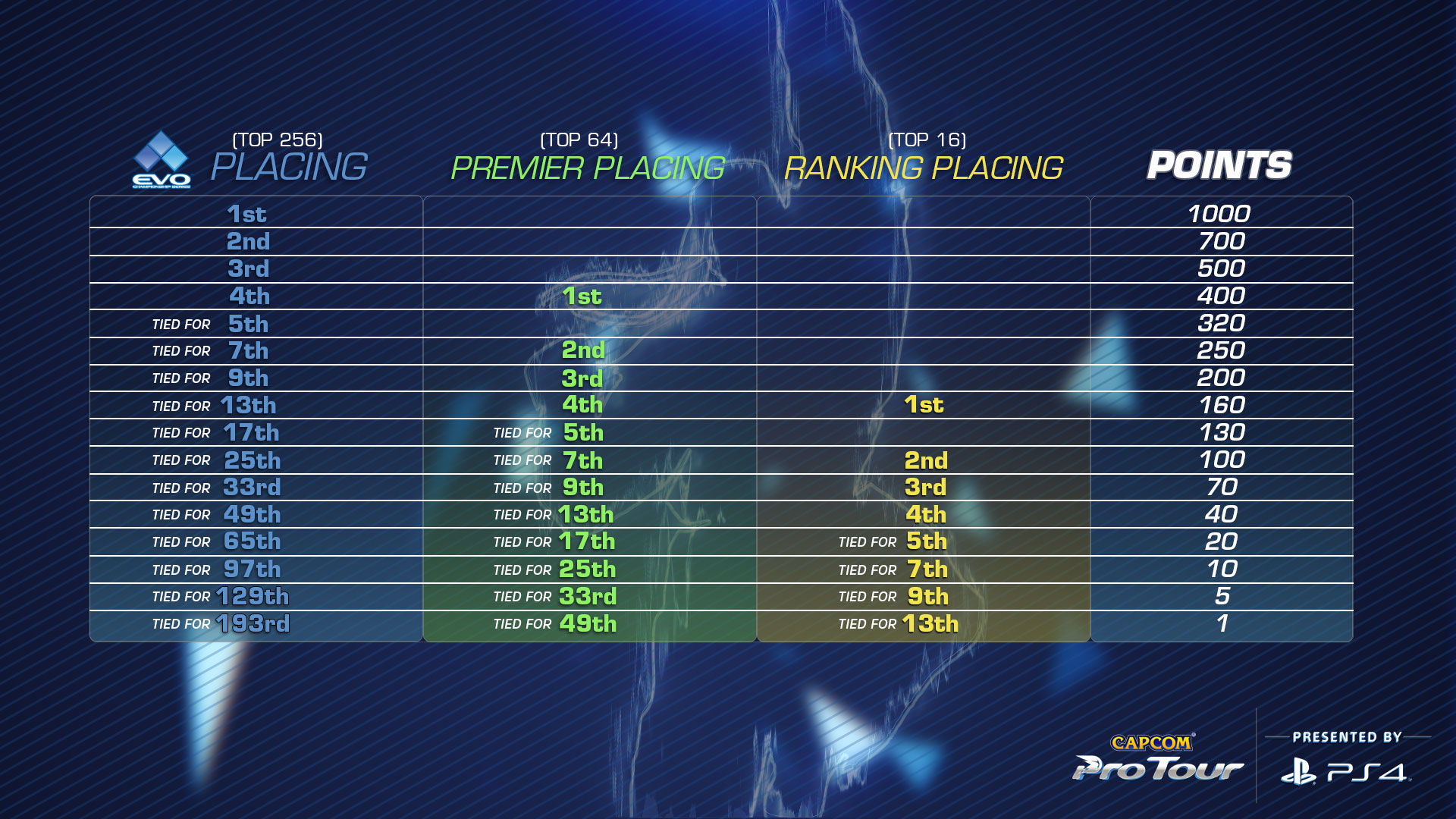Capcom Pro Tour 2017 Details - Point Distribution Tree