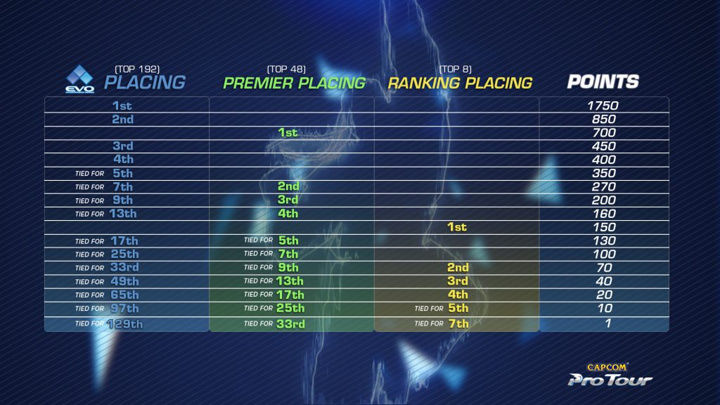 CPT 2018 Points Distribution
