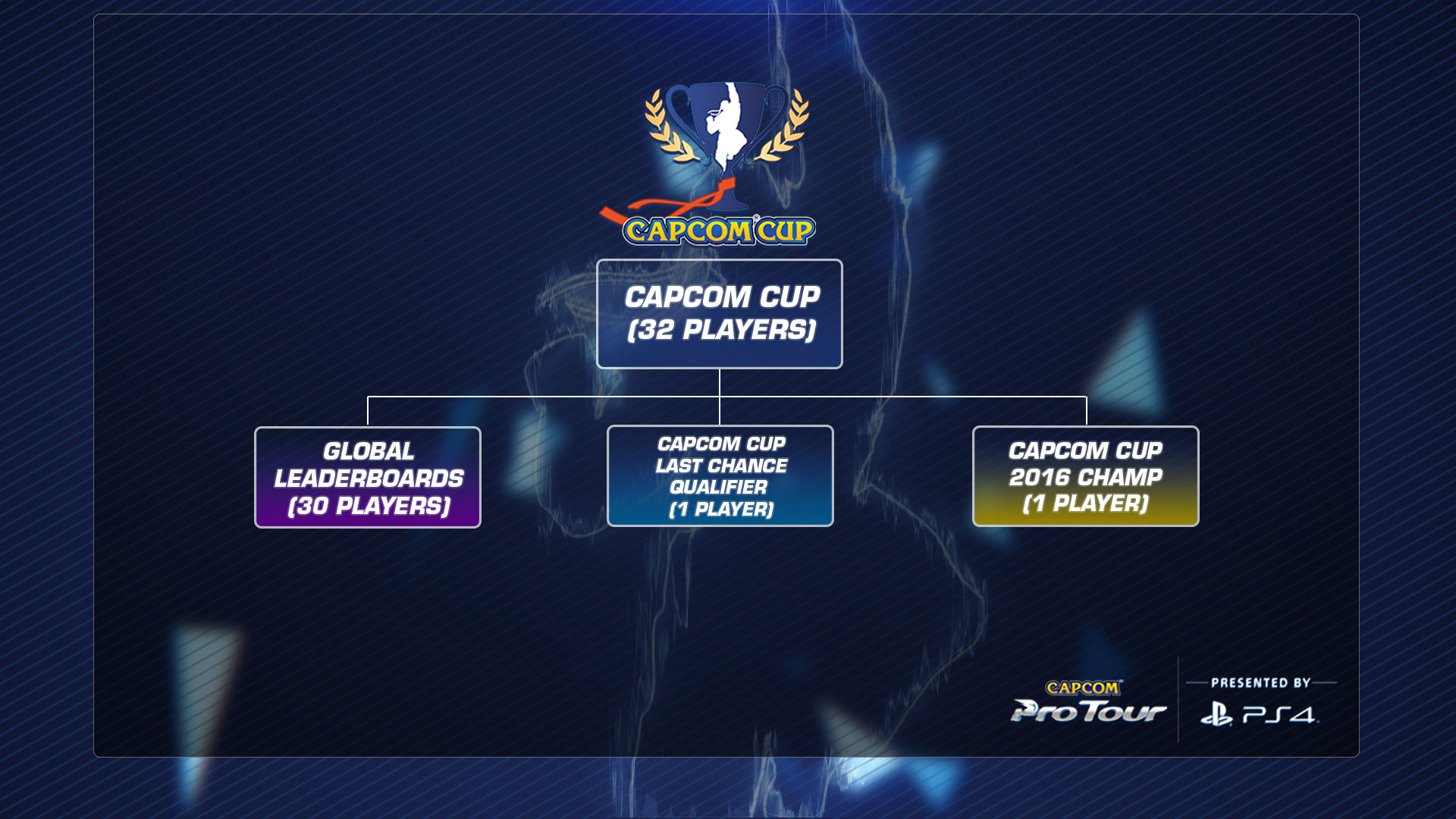 Capcom Pro Tour 2017 Details - Qualification Tree