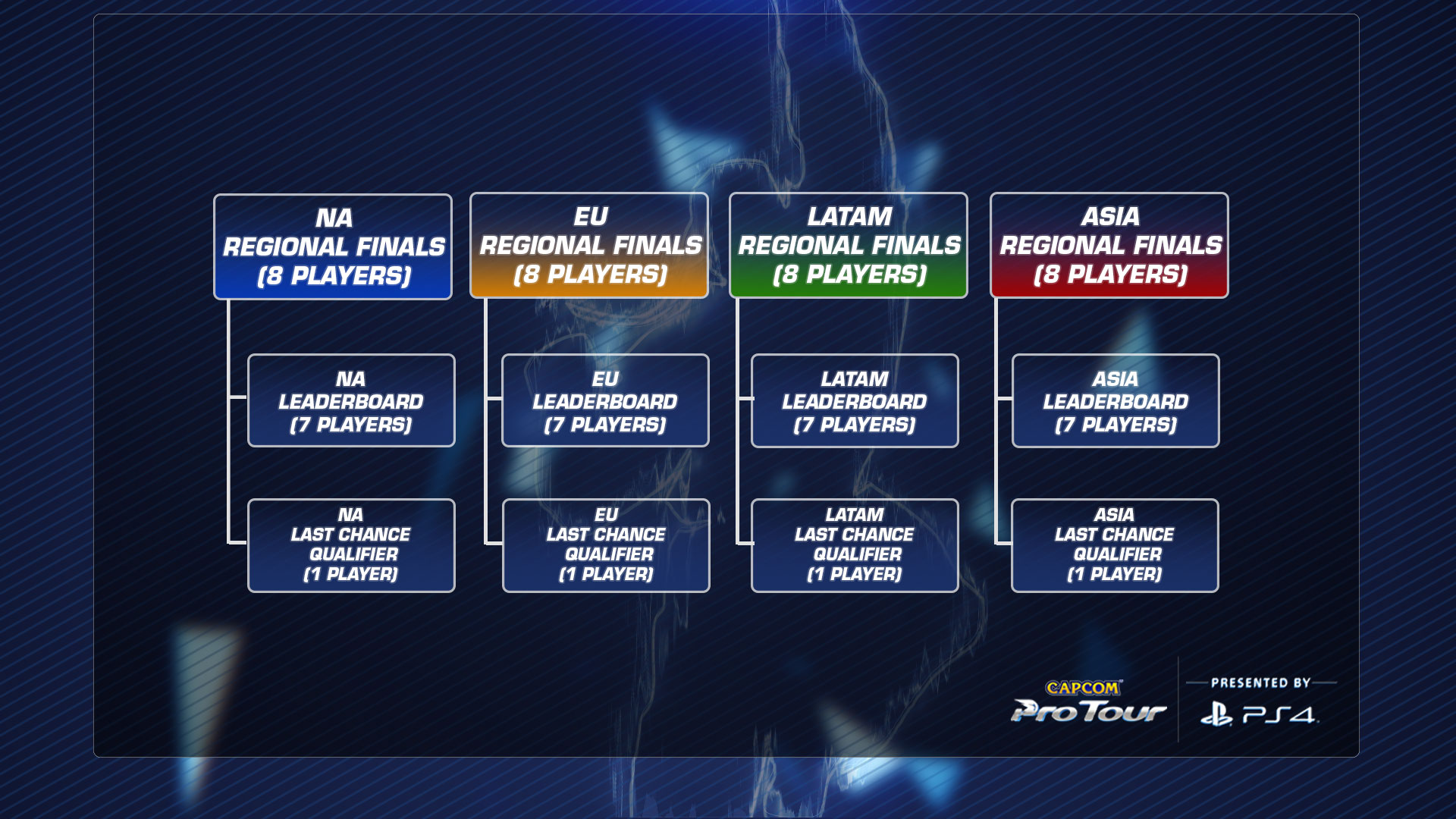 Capcom Pro Tour 2017 Details - Regional Qualification Tree
