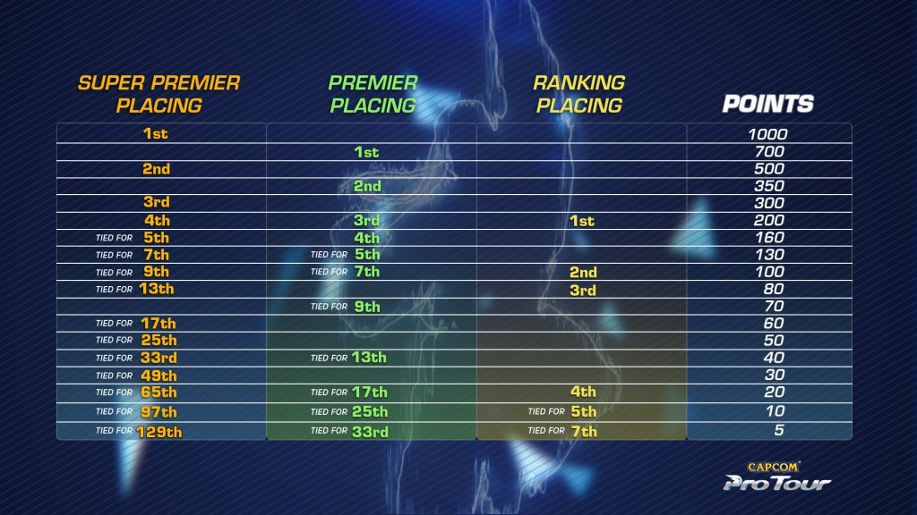 CPT 2019 Points Distribution