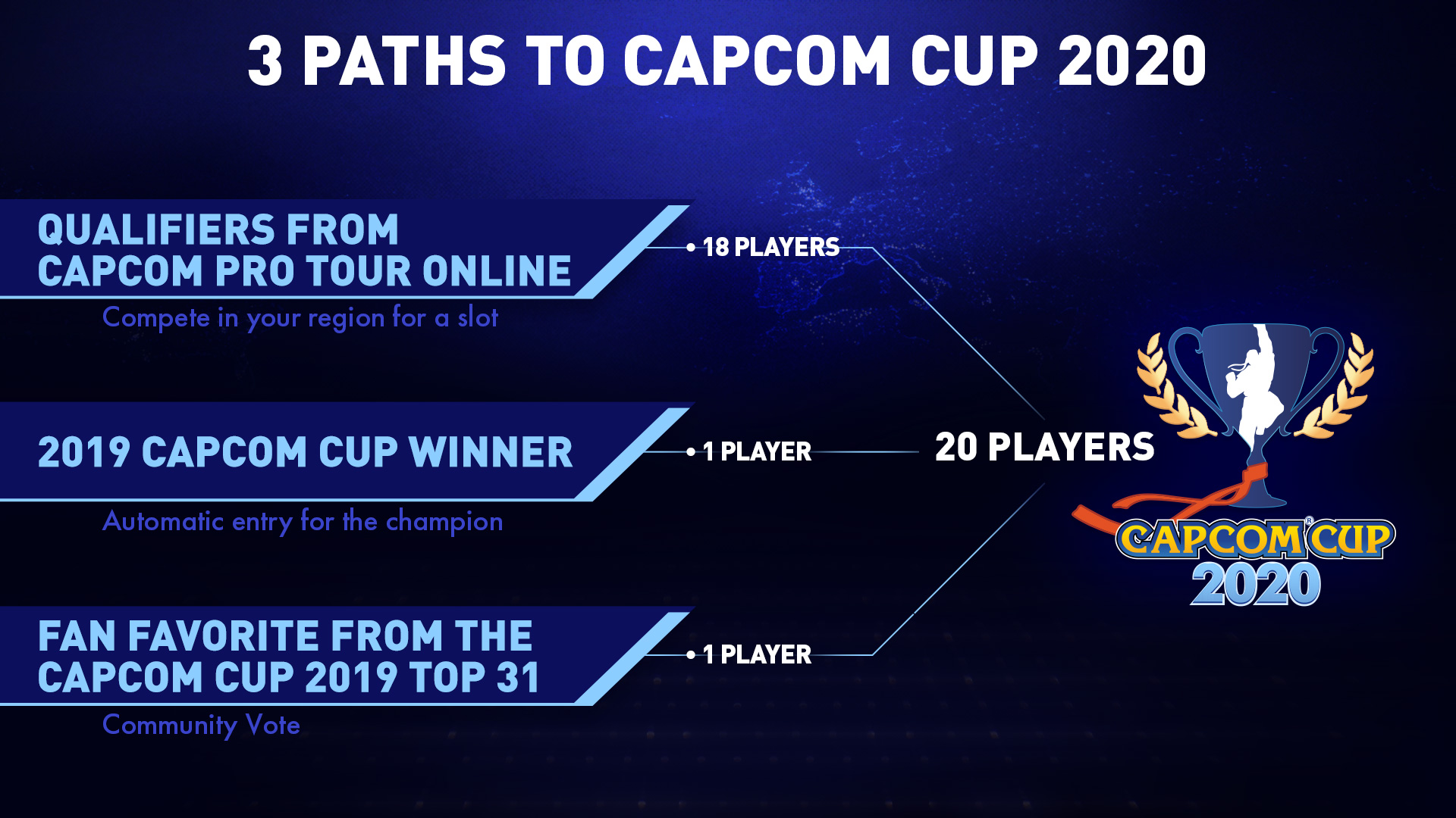 Three paths to the CAPCOM Cup 2020